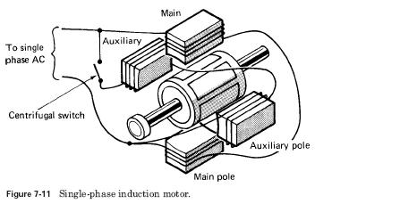 Moteur induction
