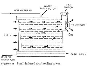 small induced draft cooling tower Cooling Towers Design