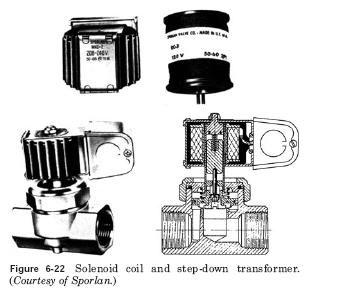 solenoid coil HVAC Solenoid Valves