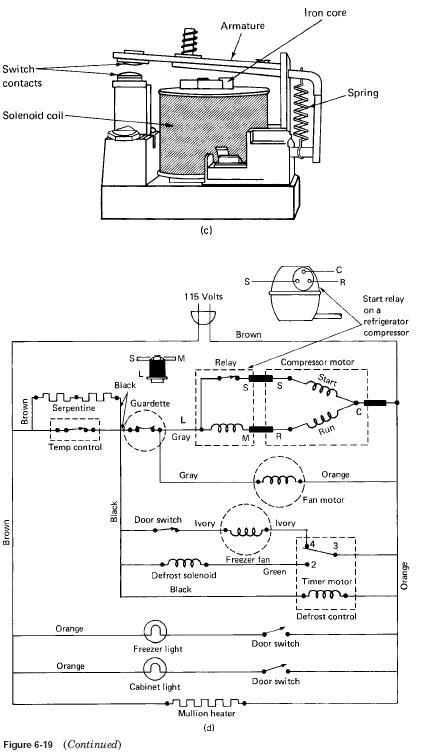 solenoid cutaway 2 HVAC Solenoid