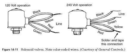 solenoid valve 2 HVAC Solenoids