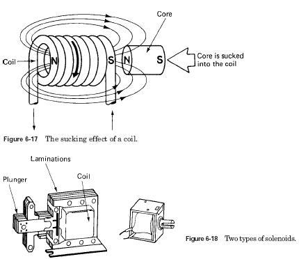 solenoid HVAC Solenoid