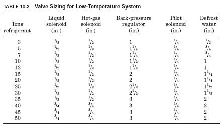 table 10 2 HVAC Evaporator Defrost cycle
