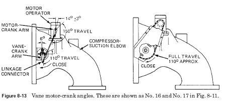vane motor Cooling Controls