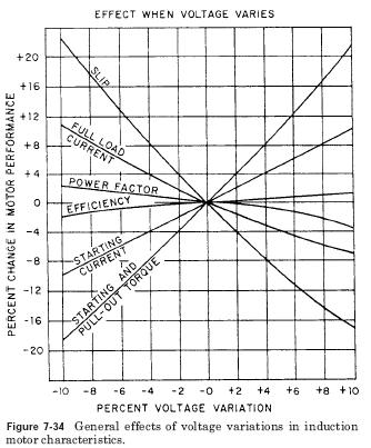 voltage variation effects The Effects of Voltage Variations on AC Motors