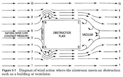 wind action diagram HVAC Ventilation Natural Ventilation