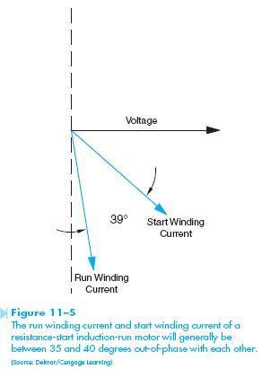 Resistance-Start Induction-Run Motor | HVAC Troubleshooting
