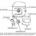 AE compressors