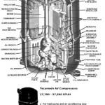 AH compressors