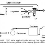 HVAC Crankcase Pressure-Regulating Valves Location