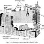 Horizontal Return Tubular Boiler