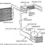 Level Control Valves Capillary tubes