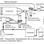 Discharge-Bypass Valves Application