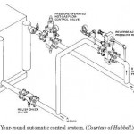 HVAC Year-Round-Automatic Constant Liquid Pressure Control System