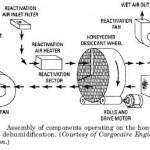Adsorption-Type Dehumidifiers