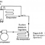 Hot-Gas Defrost Service Solenoid Valve