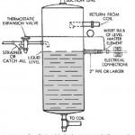 HVAC Level-Master Control Installation