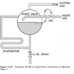 HVAC Level-Master Control Oil and ammonia systems