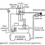 Liquid-Line Service Solenoid Valve