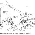 Low-temperature ceiling blower
