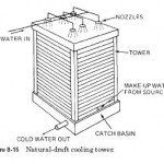 Cooling Towers Design