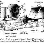 Pan Humidifiers
