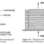 Pressure-Indicating Device