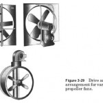 HVAC Fan Drive Methods