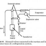 HVAC Solenoids