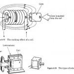 HVAC Solenoid