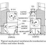 HVAC Mechanical Ventilation