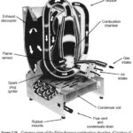 High-Efficiency Furnaces Combustion Process