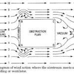 HVAC Ventilation Natural Ventilation