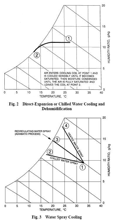 pic1 30 AHU  Cooling Process