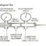 Adjusting the Gauge Manifold