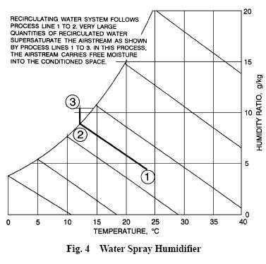 pic1 57 AHU  Cooling Process
