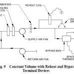 SINGLE-DUCT – Constant Volume