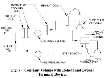 pic1 69 SINGLE DUCT   Constant Volume