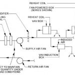 SINGLE-DUCT – Variable Air Volume