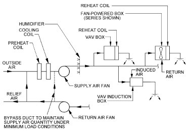 pic1 71 SINGLE DUCT   Variable Air Volume