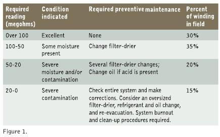1 3 Megohmmeters for Preventive Maintenance