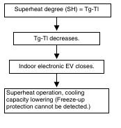 1 29 Daikin VRV   Symptoms with Thermistor Resistance Deviation