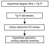 1 32 Daikin VRV   Symptoms with Thermistor Resistance Deviation