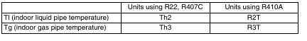 1 33 Daikin VRV   Symptoms with Thermistor Resistance Deviation