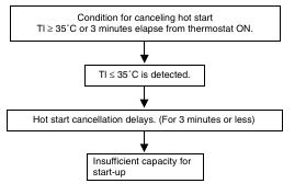 1 36 Daikin VRV   Symptoms with Thermistor Resistance Deviation