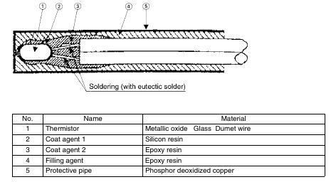 1 37 Daikin VRV   Construction of Thermistor
