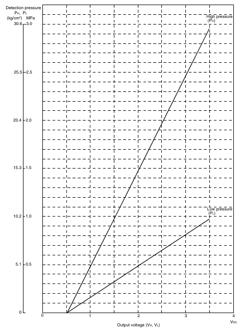 1 40 Daikin VRV   Pressure Sensor