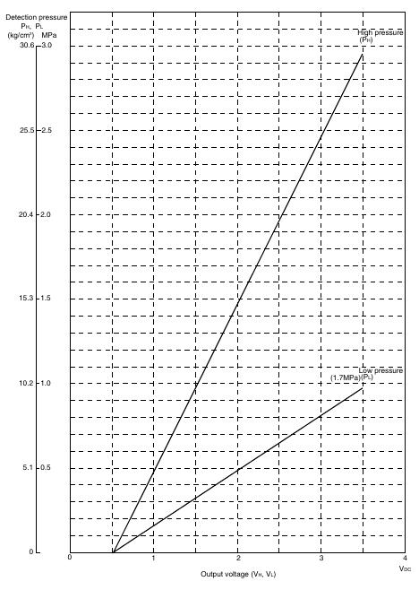 1 41 Daikin VRV   Pressure Sensor
