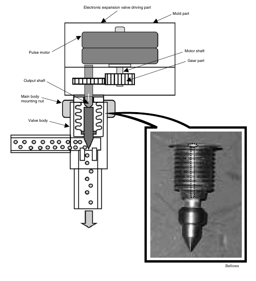 1 42 Daikin VRV   Structure and Operation of Electronic Expansion Valve