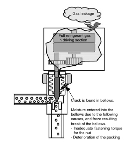 1 43 Daikin VRV   Structure and Operation of Electronic Expansion Valve